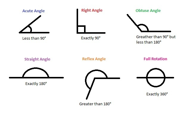 types of angles Types of angles printer friendly angles can be classified by their measure: right angles are angles that measure 90° it is often indicated by a square acute angles are angles that measure between 0 and 90° obtuse angles are angles that measure between 90 and 180.